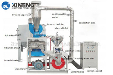 China PE PP TPU PVC Pulverizer Grinding Machine For Hard Soft Materials Into 20-80 Mesh Powders supplier